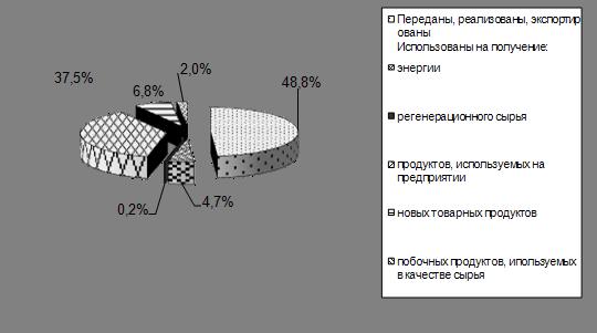Экологические проблемы Республики Беларусь