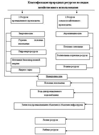 Природные ресурсы и их классификация