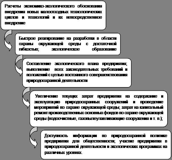 Управление природоохранной деятельностью на примере предприятия ОАО «Химпром» г. Волгограда