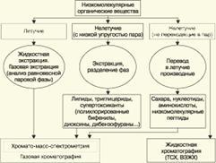 Хроматографические методы анализа и их использование в анализе объектов окружающей природной среды