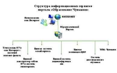 Внедрение информационных технологий в учебный процесс на уровне Чувашской Республики