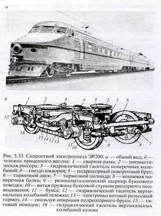 Влияние скоростного железнодорожного транспорта на окружающую среду