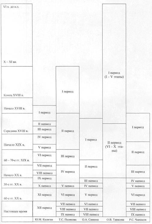 Изучение истории становления и развития методики преподавания математики в России