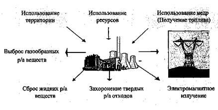 Газоаэрозольные выбросы АЭС