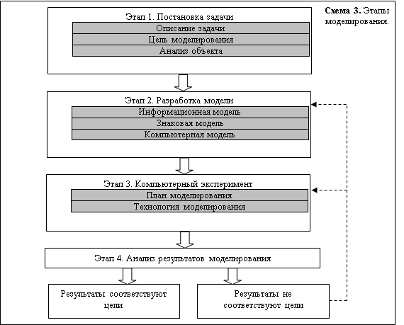 Использование учебно-творческих задач при обучении компьютерному моделированию для развития творческих способностей учащихся