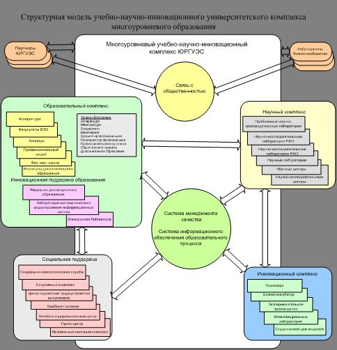 Инновационный подход к управлению системой образования