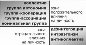 Разработка урока по дисциплине «Психология малых социальных групп»