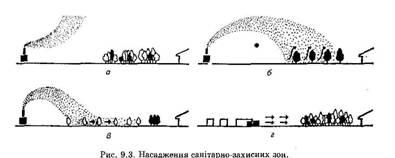 Аграрна фітомеліоративна зона урбанізованих районів