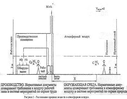 Физические характеристики загрязнения воздуха