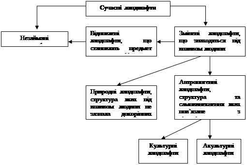 Характерисика антропогенних ландшафтів України