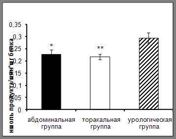 Роль карбоксипептидазы N и ангиотензинпревращающего фермента в гемостазе у онкологических больных в раннем послеоперационном периоде