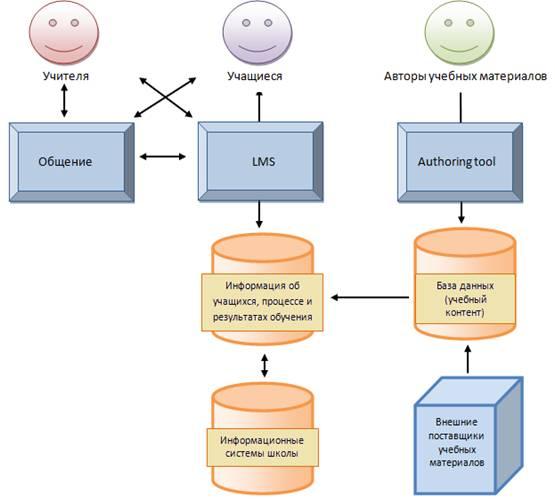 Методика использования технологии электронного обучения при изучении раздела «Информационная деятельность человека» предмета «Информатика и ИКТ» (для 10-11 классов информационно-технологического профиля)
