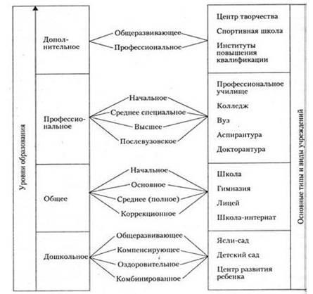 Система образования России, Калмыкии