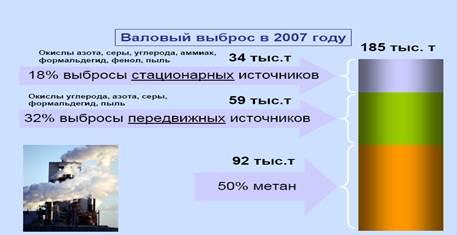 Экологическая ситуация Донецкого региона