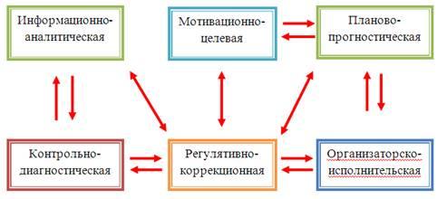 Основы управления образовательными системами