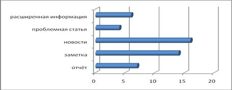 Экологическая информация в газете «Челнинские известия»