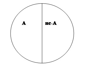 Логические определения и разграничения понятий