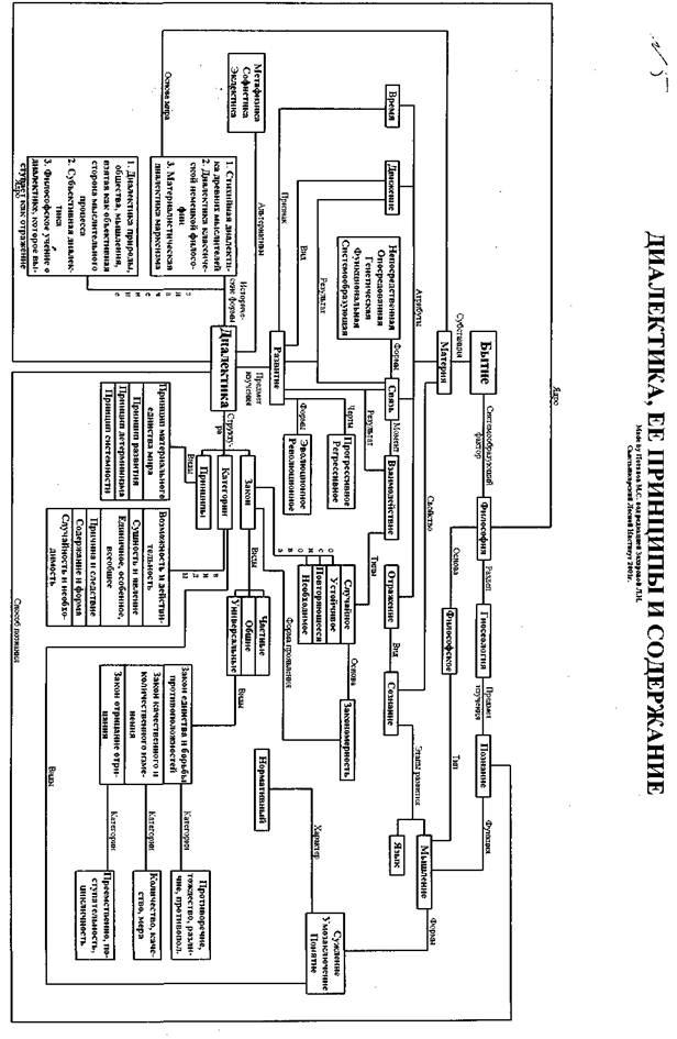 Роль схемы в процессе реализации государственного стандарта (философия)