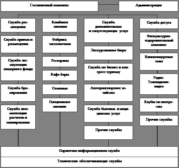 Исследование особенностей организации обслуживающей деятельности