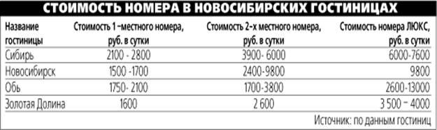 Исследование рынка гостиничных услуг в г. Новосибирске