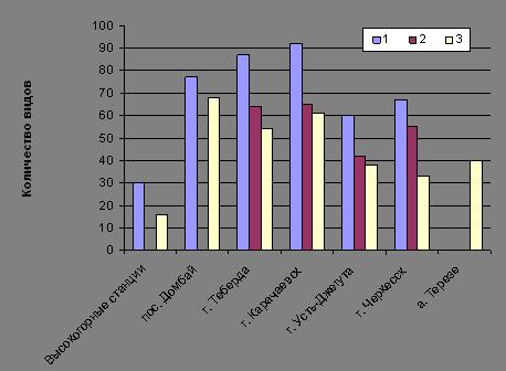 Орнитофауна населенных пунктов Карачаево-Черкесии (видовой состав, географическое распространение, экология и динамика численности)