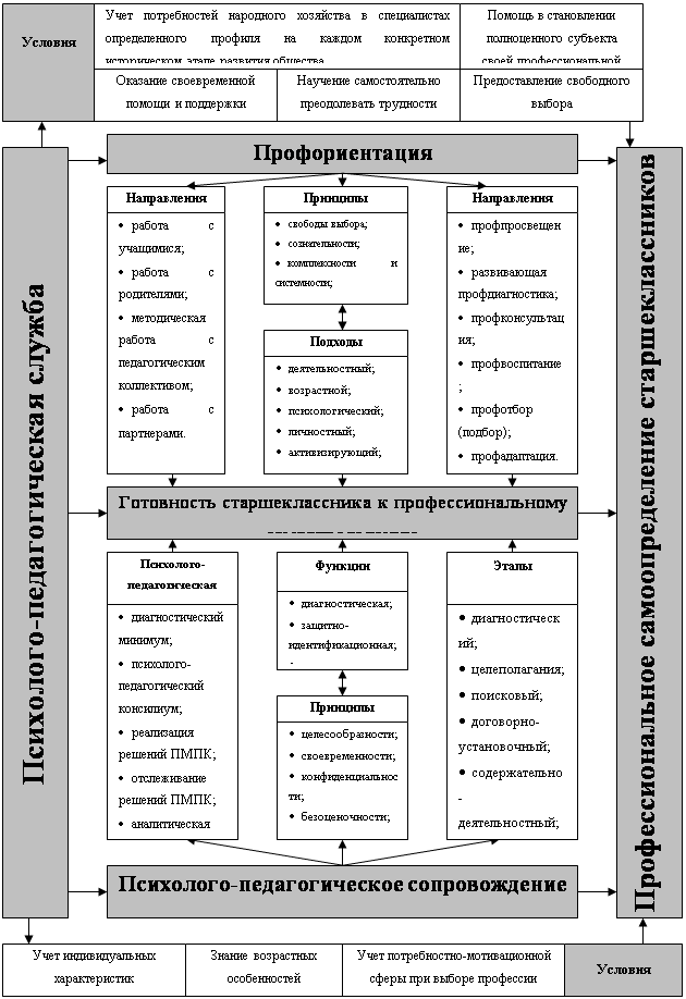 Место и роль моделей психолого-педагогического сопровождения профессионального самоопределения детей старшего школьного возраста