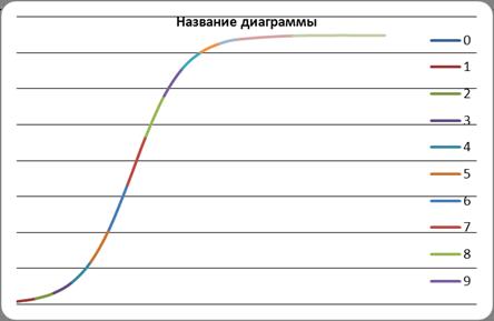 Имитационная модель динамики численности русского осетра