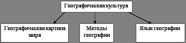 Формирование знаний о русских исследователях-путешественниках в школьном курсе географии