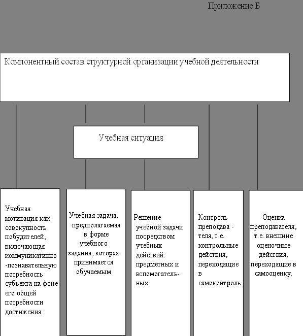 Тестовые задания как средство формирования навыков орфографического самоконтроля младших школьников на уроках русского языка