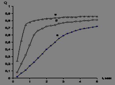 Полиакриламидные флокулянты
