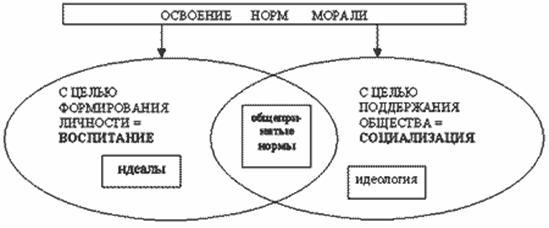 Роль воспитания в социализации личности учащегося начального профессионального образования