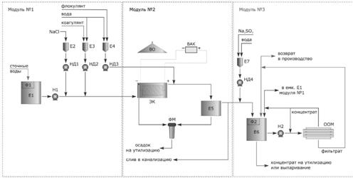 Очистка сточных вод от фенола электрохимическим окислением