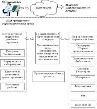 Состояние информационно-образовательных сред российских образовательных учреждений