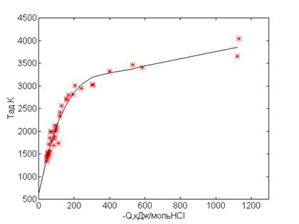 Экзотермический эффект при восстановительном пиролизе хлорорганических соединений