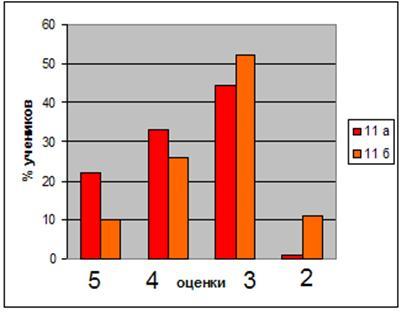 Методические особенности изучения темы «Бериллий и его соединения» посредством интегрированных уроков