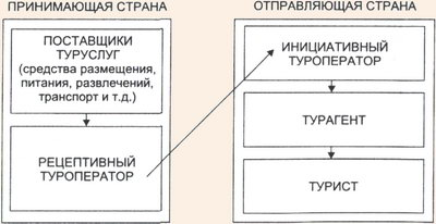 Договорные отношения туроператора с поставщиками услуг