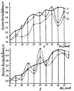 Дослідження розвитку швидкості у підлітків загальноосвітньої школи