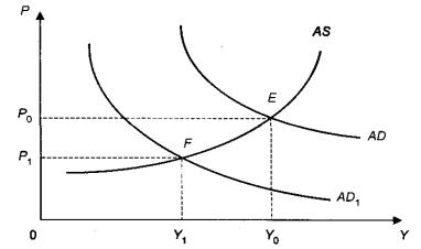 Факторы, порождающие макроэкономическую нестабильность