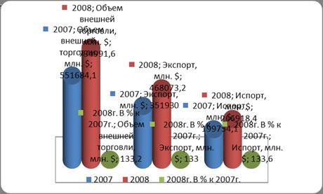 Россия в мировой экономике